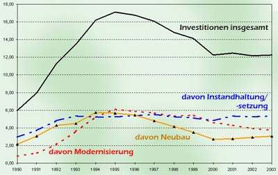 Wohnungswirtschaft, Westdeutschland, Bundesverband deutscher Wohnungsunternehmen, Wohnungsmangel, Wohnungspolitik, Städtebaupolitik, Wohnungsbauinvestitionen