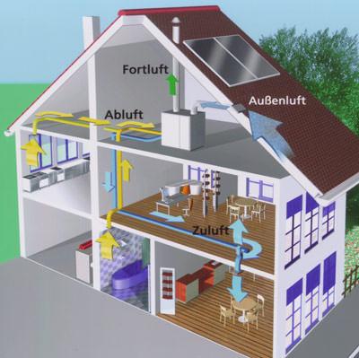 kontrollierte Lüftung, Energieeinsparverordnung, EnEV, Niedrigenergiehaus, Zwangsentlüftung, Lüftungssystem, Lüftungssysteme, Pollenfilter, Zwangslüftung, Wohnungslüftung, Wärmerückgewinnung, Frischluft, Zuluft, Heizkosten, Fenster, Schimmelpilze