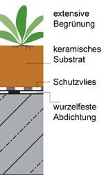 Gründach, Gründach-Systeme, Dachbegrünungs-Systeme, extensives Gründach, intensive Dachbegrünung, cera-roof