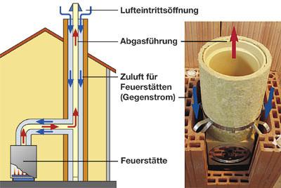 Schornsteine, Versottung, Versottungsgefahr, Schornsteinschäden