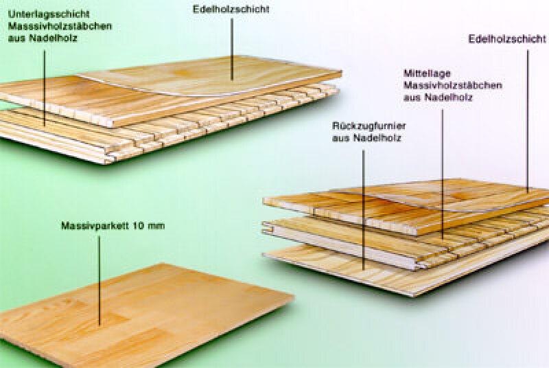 Parkettboden, Fußboden aus echtem Holz, Parkett, Parkettindustrie, Verband der Deutschen Parkettindustrie, Holzfußboden, Holzfußböden, Parkettreinigung