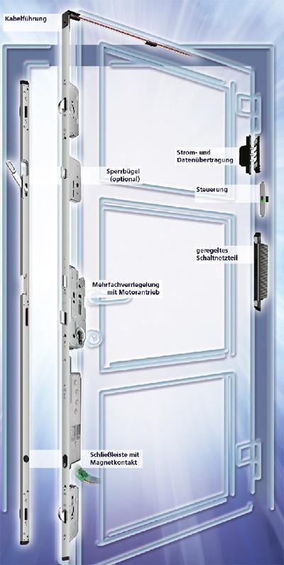elektromechanischer Türbeschlag, Tür, Türverschlusssysteme, Tür, Funkschlüssel, Türverschlusssystem, ohne Schlüssel, Fernbedienung, Zutrittssystem, Überwachungssystem, Transponder, biometrische Systeme, Augenscan, Fingerscan, Gebäudemanagementsystem, Drehtürantrieb