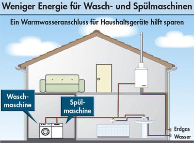 Warmwasseranschluss für Waschmaschinen und Spülmaschinen hilft sparen