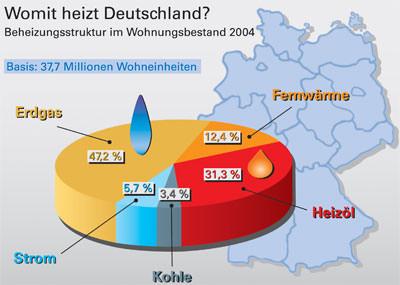 Energieträger, Erdgas, Heizöl, Strom, Kohle, Fernwärme, Bundesverband der deutschen Gas- und Wasserwirtschaft, BGW, Gaswirtschaft, Wasserwirtschaft, Abwasserwirtschaft, Abwasser