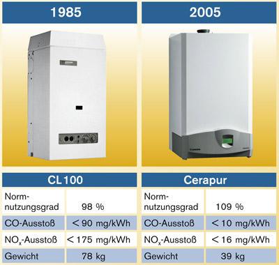 20 Jahre Junkers Brennwerttechnik: Vergleich eines Brennwertgerätes von 1985 und 2005: Nutzungsgrad, CO-Ausstoß, NO2-Ausstoß