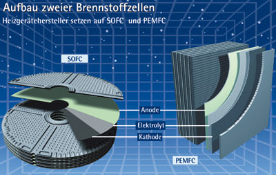 Brennstoffzellenheizung, Brennstoffzelle, Brennstoffzellen, Heizung, SOFC, PEMFC, Initiative Brennstoffzelle, SOFC-Brennstoffzelle, PEMFC-Brennstoffzelle, PEMFC-Brennstoffzellengerät, SOFC-Brennstoffzellengerät, Proton Exchange Membrane Fuel Cell, Polymerelektrolytbrennstoffzelle, Niedrigtemperatur-Brennstoffzelle, Niedrigtemperaturzelle, Solid Oxide Fuel Cell, Festoxidbrennstoffzelle, Hochtemperatur-Brennstoffzelle, Hochtemperaturzelle
