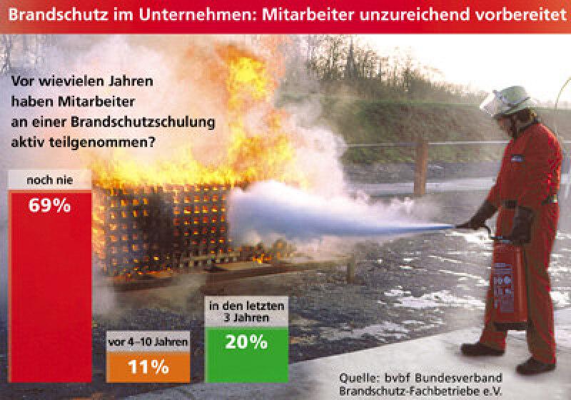 Brandschutz, Feuerlöscher, Brandschutzübung, betrieblicher Brandschutz, bvbf Bundesverband Brandschutz-Fachbetriebe