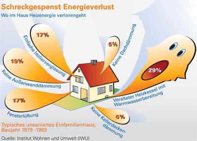 Altbau, Niedrigenergiehaus, Altbausanierung, Gebäudesanierung, Energiekosten, energetische Sanierung, Heizung, Modernisierung, Warmwasserbereitung, veraltete Heizung, Dämmung, Außenwand, Erdgas-Brennwertgerät, Isolierverglasung, Fensterlüftung