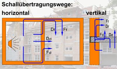 Schallschutz: unverzichtbar im Mehrfamilienhausbau