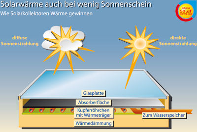 Röhrenkollektor, Flachkollektor, Vakuumröhrenkollektor, Solarkollektor, Flachkollektoren, Röhrenkollektoren, Vakuumröhrenkollektoren, Raumheizung, Solarheizung, Wassererwärmung, Solarkollektoren, diffuse Sonnenstrahlung, Absorber