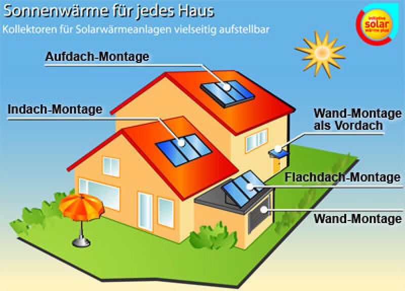Solarwärme, Solarthermie, SOKO-Institut, Stückholz, Sonnenenergie, Heizungsart, Heizung, Solarwärmeanlagen, Heizölheizungen, erneuerbare Energien, Erdgasheizungen, Bundesverband Solarwirtschaft, Internationale Energie Agentur