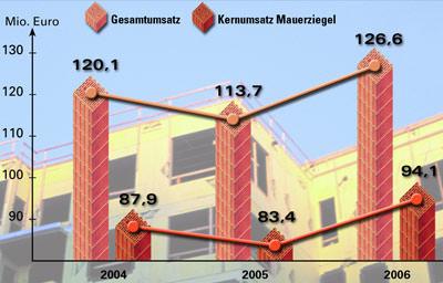 Mauerziegel, Mauerwerk, Ziegel-Normalformate, NF-Einheiten, wärmedämmende Mauerziegel, Baukonjunktur, Ziegel-Normalformat, Unipor-Ziegel, Wärmeschutz-Ziegel, Schallschutz-Ziegel, Eigenheim-Bau, Hausbau, Wärmeschutz, Schallschutz