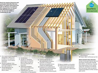 Holzfertighaus, Holzhaushersteller, Holzhaus, Holzspäne-Dämmung, Luftdichtigkeit, Wärmepumpen