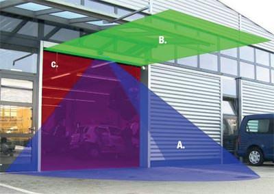 i-control-Prinzip mit Laser-Scanner, Vorfeldüberwachung, Bewegungsradar, Flächenlaser und Messsensor