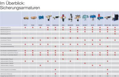 Überblicksseite zeigt, welche Sicherungsarmaturen zu welchen Zweck es von Honeywell gibt