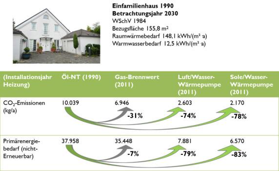 Vergleich der Heizungssysteme im Altbau mit Heizungserneuerung in 2011