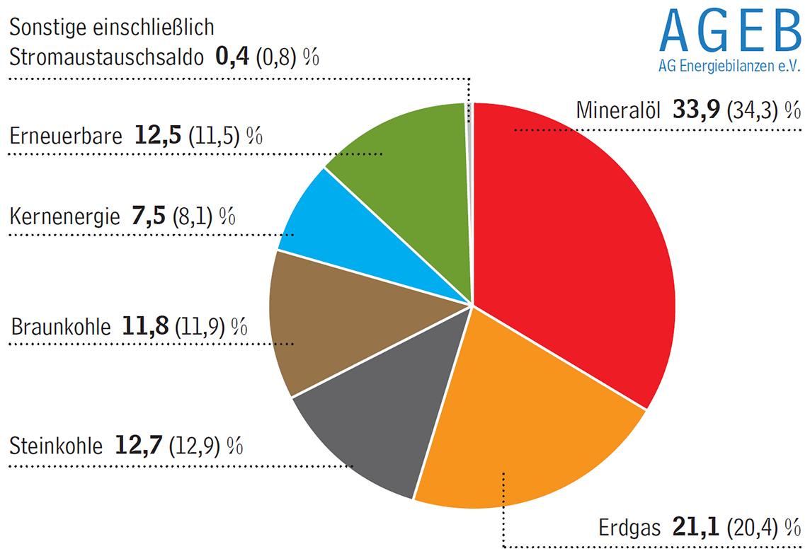 Struktur des Primärenergieverbrauchs in Deutschland 2015