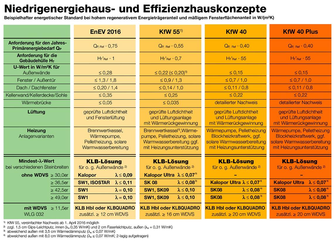 Übersicht mit EnEV- und KfW-Standards
