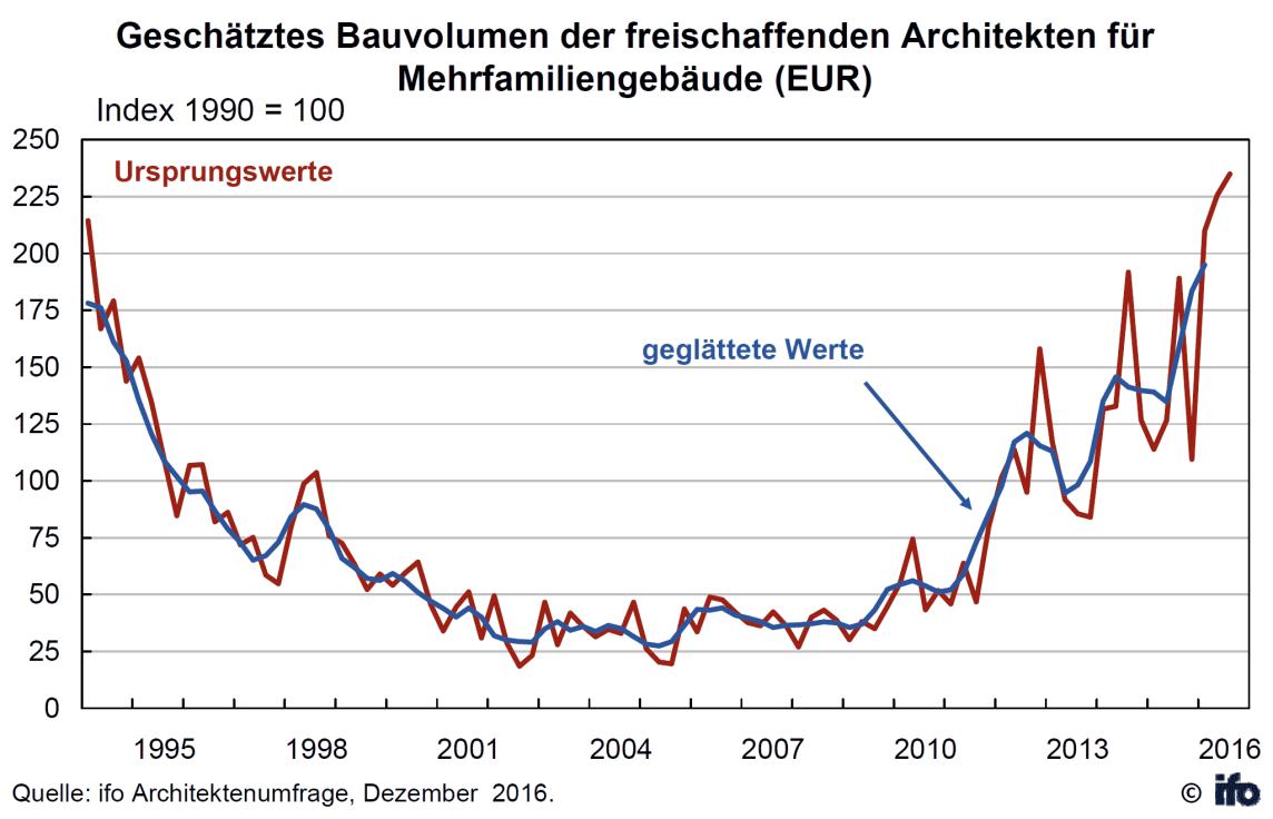 Geschätztes Bauvolumen der freischaffenden Architekten für Mehrfamiliengebäude (EUR)