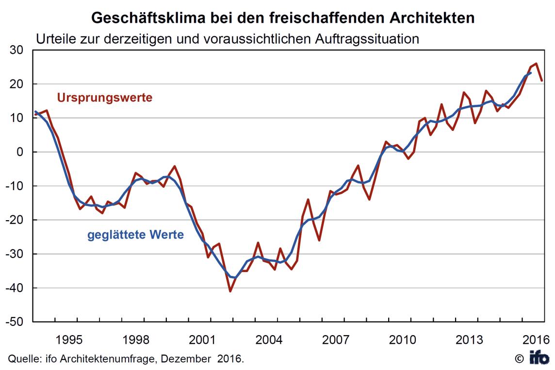 Geschäftsklima: ifo Architektenumfrage im 4. Quartal 2016