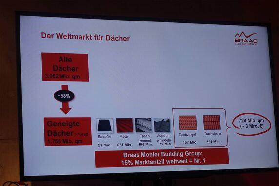 7/13: Der Weltmarkt der Dächer ... Chart vom Braas-Pressestammtisch